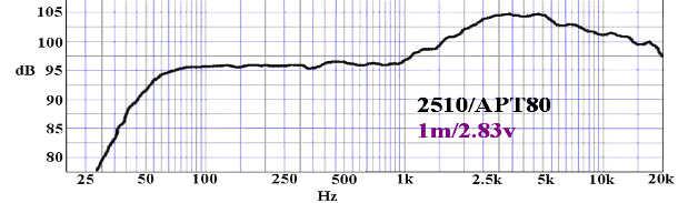 Réponse en fréquence - Billfitzmaurice simplexx 10 - basse