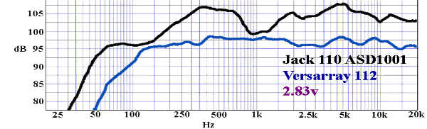 Réponse en fréquence billfitzmaurice jack 110 - versarray 112