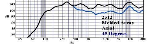 Réponse en fréquence billfitzmaurice OmniTop12