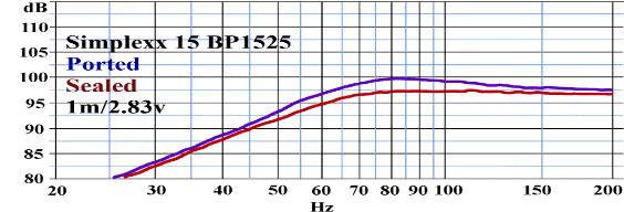 Réponse en fréquence Billfitzmaurice Simplexx15 guitare basse, bass-reflex et caisson clos
