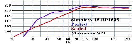 Réponse en fréquence max spl Billfitzmaurice Simplexx15 guitare basse, bass-reflex et caisson clos