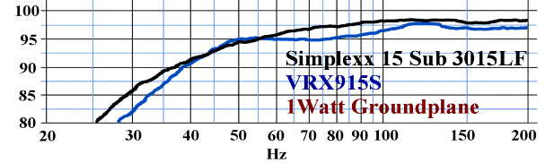 Billfitzmaurice Simplexx 15 - caisson de basse - réponse en fréquence - JBL VRX 915S