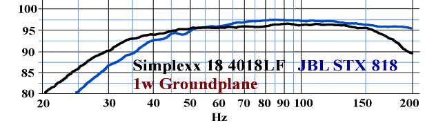 Billfitzmaurice Simplexx 15 - caisson de basse - réponse en fréquence - JBL STX 818S