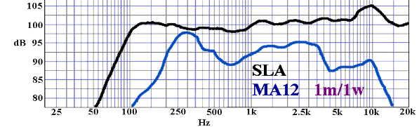 Comparaison SLA pro - Bose panaray MA12