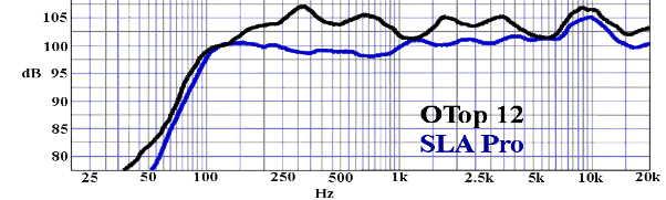 Billfitzmaurice - SLA pro - Otop12 - courbe de réponse en fréquence