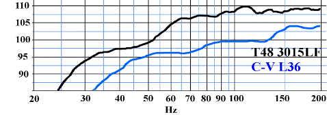 billfitzmaurice Titan 48 - vs cervin-vega L36 - Courbes de réponse en fréquence.