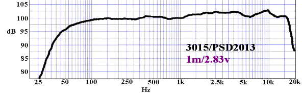 Courbe de réponse en fréquence Simplexx 15 Billfirzmaurice - Eminence 3015LF et PSD 2013 - Version sono