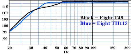 Courbe de réponse en fréquence danley sound labs TH115 vs Titan48