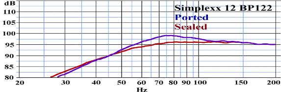 Courbe de réponse Simplexx 12 Billfitzmaurice - Eminence BP122 - Caisson clos VS caisson bass-reflex