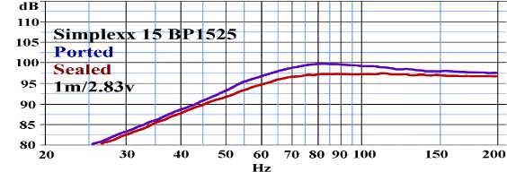 Courbe de réponse en fréquence Simplexx 15 Billfitzmaurice - Eminence BP1525 - Charge close VS charge bass-reflex