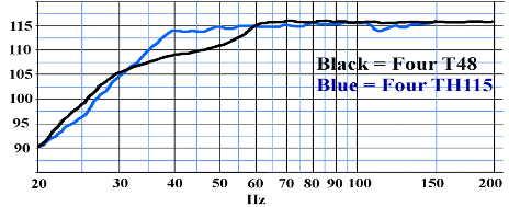 Courbe de réponse en fréquence danley sound labs TH115 vs Titan48 - 4 unités