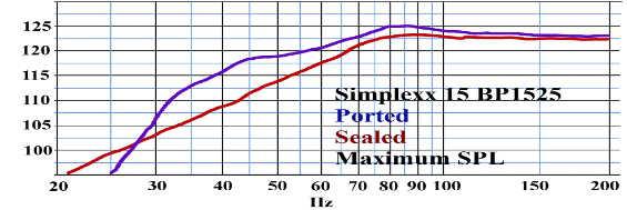 Courbe de réponse en fréquence db max - simplexx 15 Billfitzmaurice - BP1525