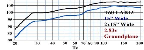 Tuba 60 - Courbe de réponse en fréquence - LAB12