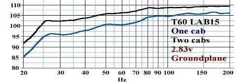 Tuba 60 - Courbe de réponse en fréquence - LAB15
