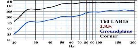 Tuba 60 - Courbe de réponse en fréquence - LAB15 - Corner loaded