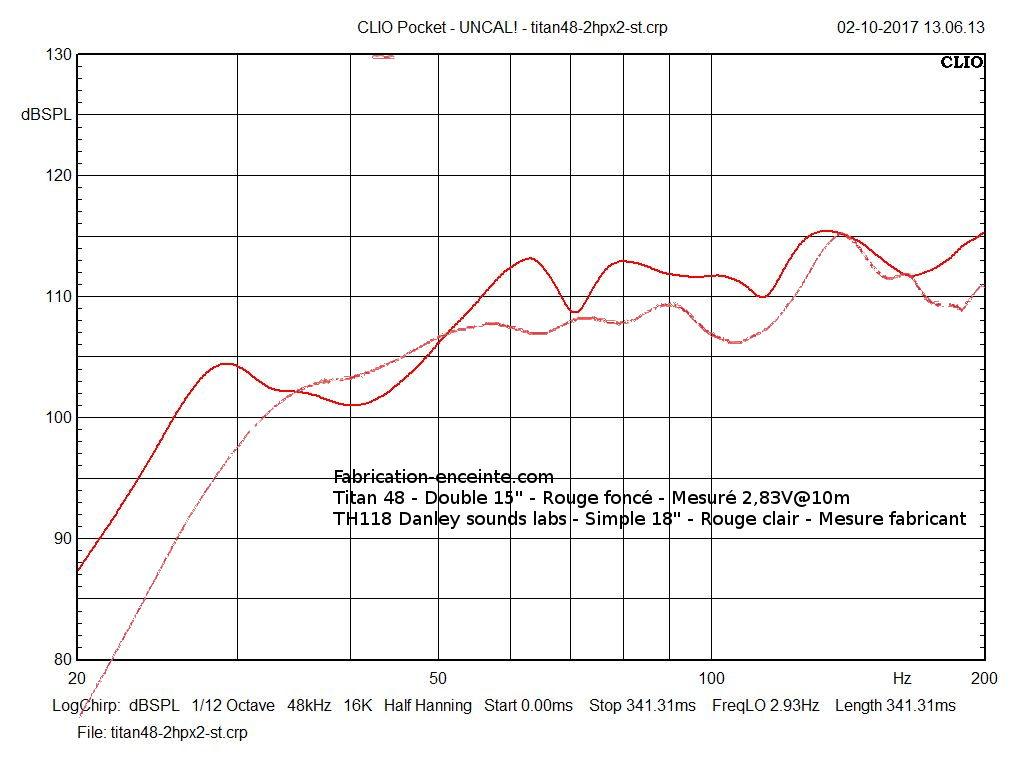 "Bill Fitzmaurice Titan 48 double 15"" VS TH118 Danley sounds Lab"