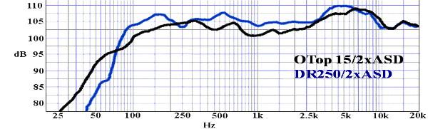 Courbe de réponse - OmniTop15 - DR250