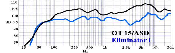 Courbe de réponse - OmniTop15 - Electro Voice Eliminator i