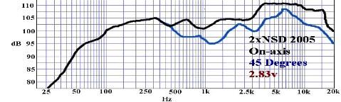 Courbe de réponse - OmniTop15 - NSD2005